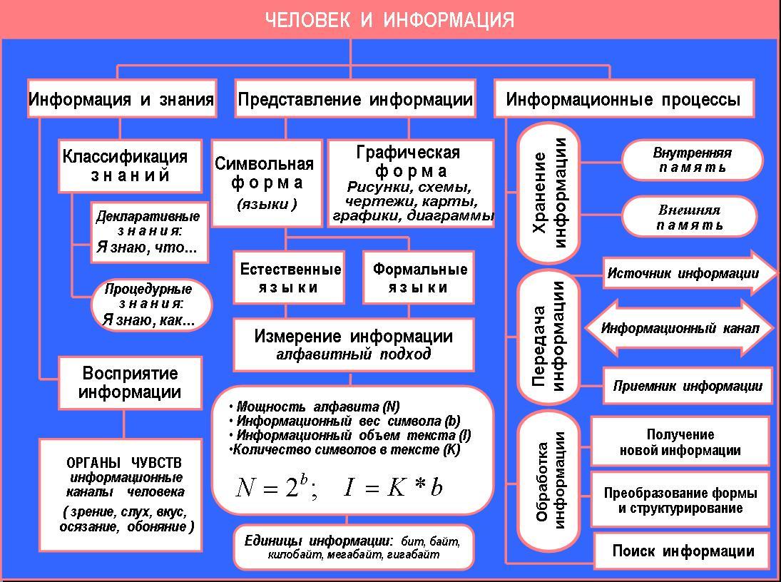 Электронный учебник создан ...: rom-em70.narod.ru/EU/inf.html