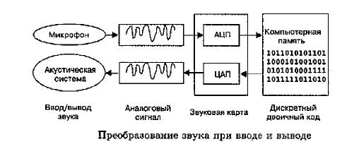 Преобразование звука в картинку
